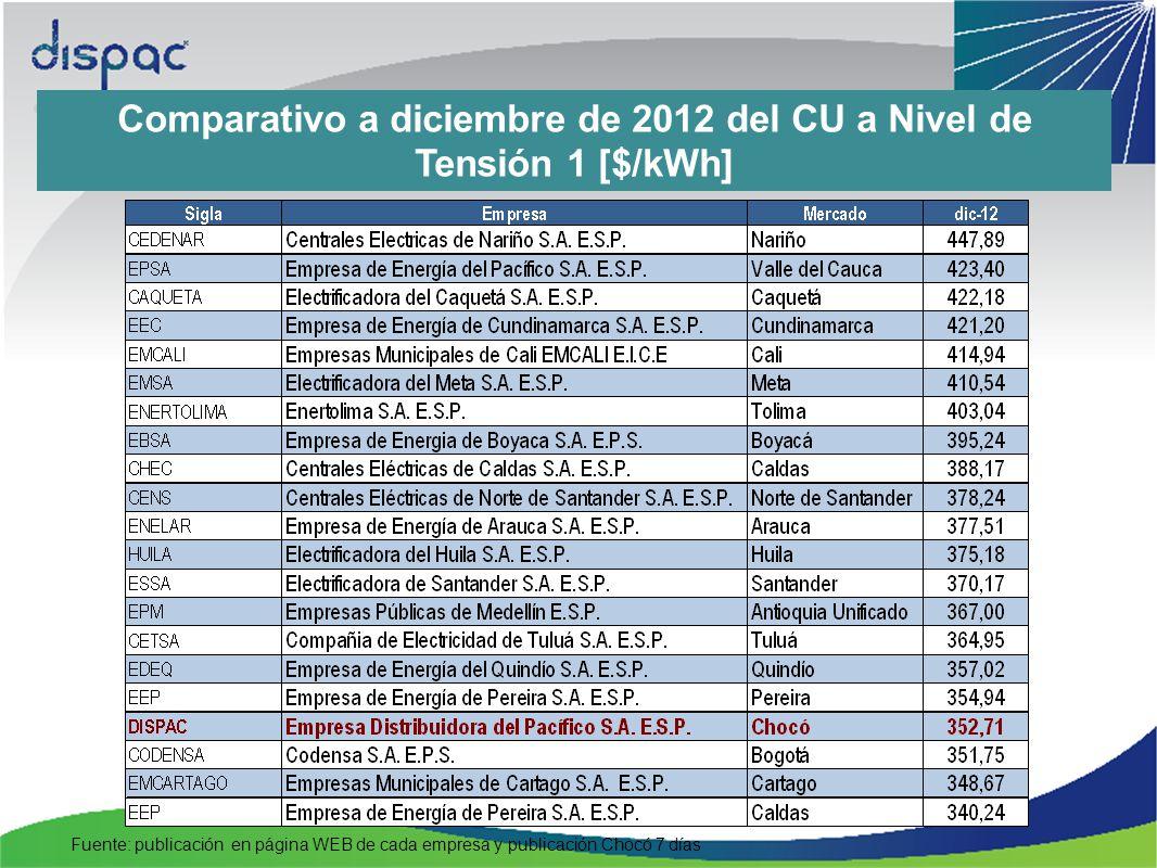 Comparativo a diciembre de 2012 del CU a Nivel de Tensión 1 [$/kWh]